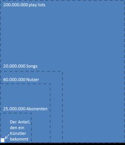 Spotify_Musiker_Verdienst