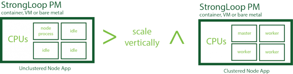 vertikal scale