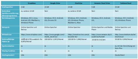 Abb. 1: Tabellarischer Vergleich der Cloudspeicherdienste