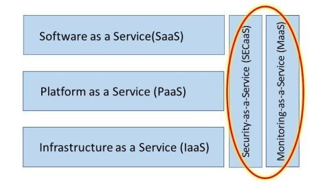 2Sicherheitdienste