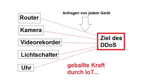 Schaubild DDoS