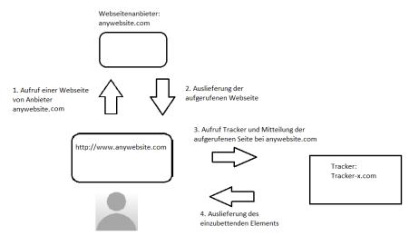 Schemantische Darstellung WebtrackingPNG