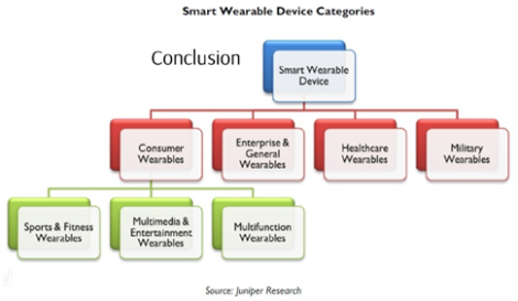 Smart Wearable Device