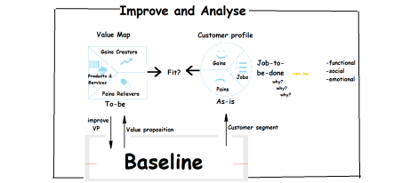improve&Analys