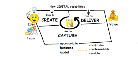 Diagramm: Business Modell Iteration