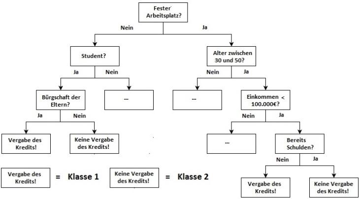 Kreditverhabe_Kassifikationsanalyse