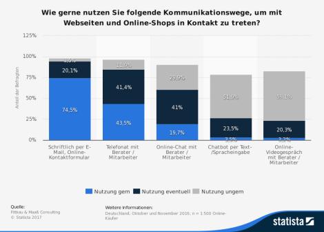 statistic_id671230_umfrage-zu-bevorzugten-kommunikationswegen-mit-websites-und-webshops-2016