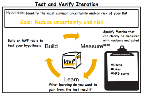 test&Verify