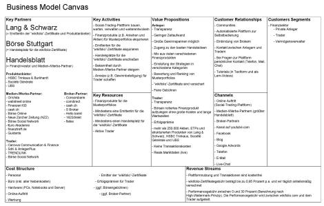 Business Model Canvas von wikifolio